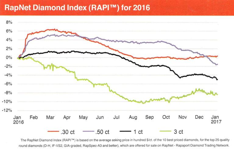 RapNet Diamond Index 2016