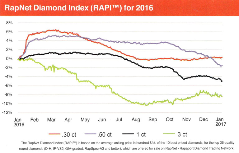 RapNet Diamond Index 2016